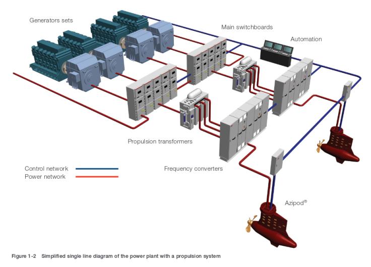 Instalación propulsiva diésel-eléctrica de ABB