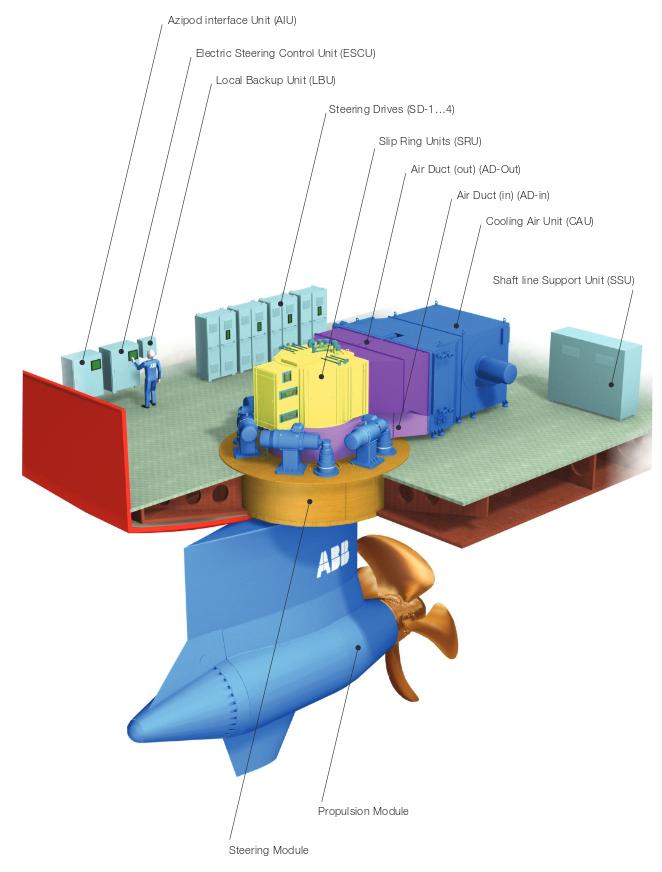 Disposición del pod y sus elementos auxiliares (unidades de interface y control, servos, refrigeración por aire)